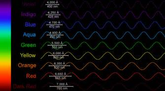 frequency of visible light the multispectral sun windows to the universe
