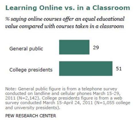 thesis about online education essays on online learning vs traditional how to conclude
