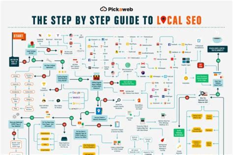 your step by step guide to do seo research of your chemistry a marketers guide to local seo articles home