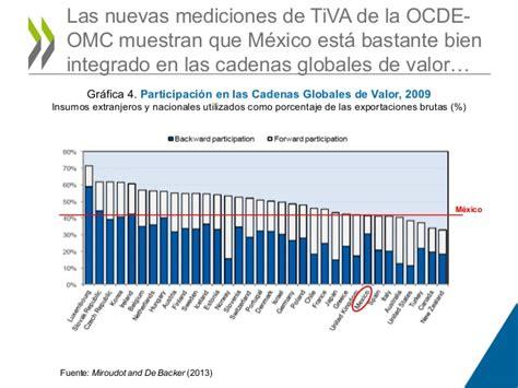 mexico en las cadenas globales de valor el reto de ganar m 225 s espacios en la cadena global de valor