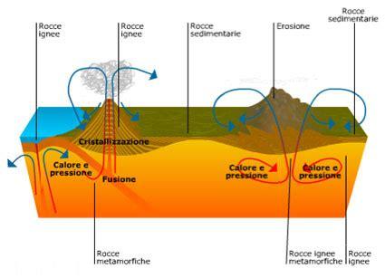 scienze della formazione pavia rocce descrizione tipologie e la loro formazione