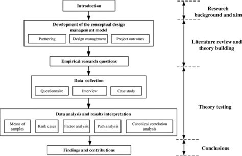 design management international enhancing design management by partnering in delivery of
