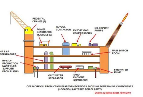boat legged definition construction of offshore oil and gas production platforms