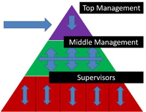 pattern management definition disseminator role definition video lesson
