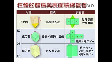 günstige pavillons 3 x 4 7 國小數學總複習 圖形 體 體積與表面積 觀念 by live數位國中數學 名師葛倫