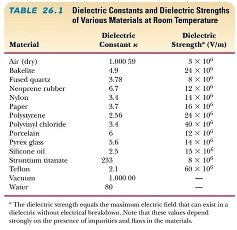 dielectric capacitor values do any anti dielectrics exist