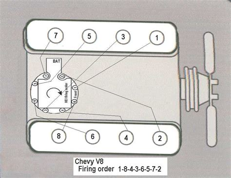 chevy 235 firing order diagram 283 chevy dist cap page1 chevy high performance forums