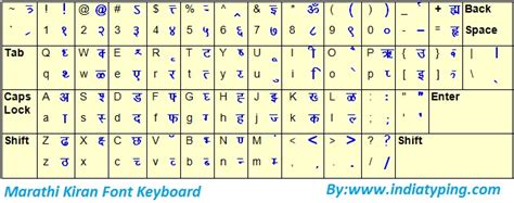 akruti keyboard layout oriya download kruti dev 110 font
