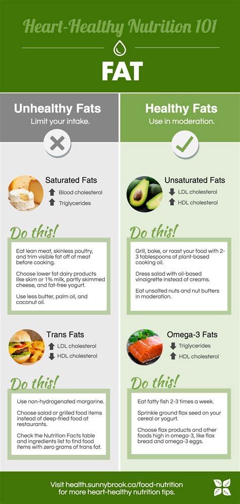 healthy fats infographic what you should about healthy and unhealthy fats