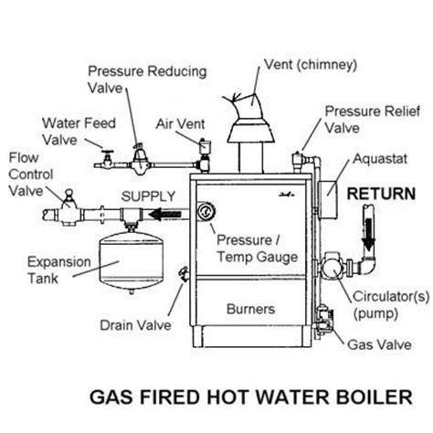 design criteria for hot water supply system boiler diagram