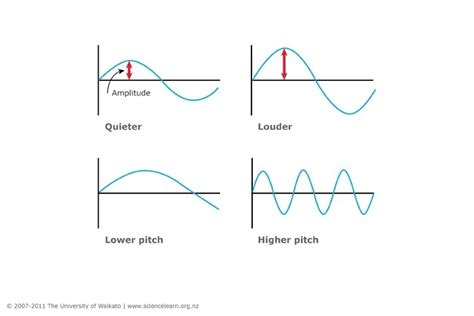 sound wave diagram graphs of sound waves science learning hub