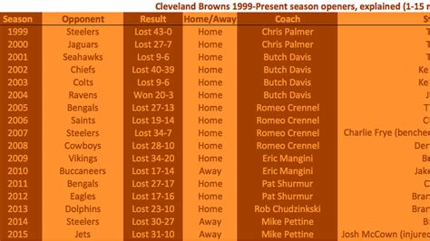 Cleveland Records Cleveland Browns Yearly Records