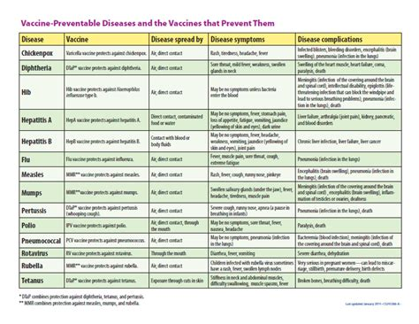 printable immunization schedule immunization schedule pleasant peds care of conyers