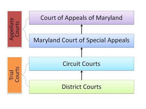 Maryland Judicail Search Maryland Courts Records