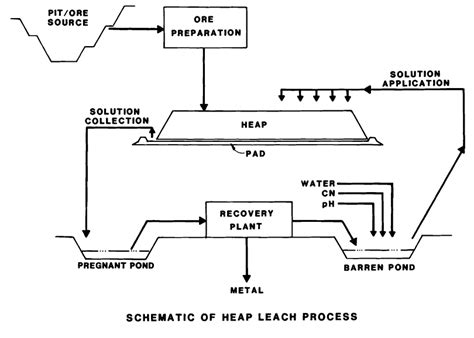 Heap Leach Process Flow Diagram heap leaching