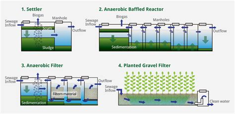 ideas and methods to no cost use household strategies what is a root zone waste water treatment