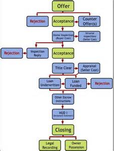 home buying process flow chart youralaskahome org alaska real estate news valley