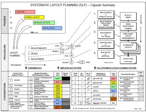 systematic layout planning adalah 科学网 系统布置设计 systematic layout planning slp 方晓汾的博文