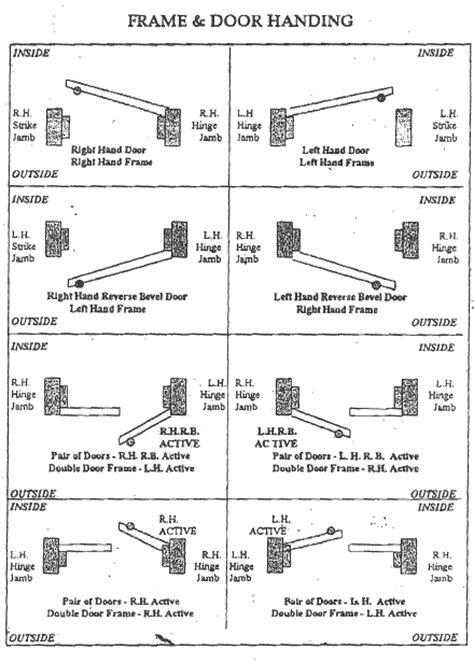 door swing chart metal doors and hardware