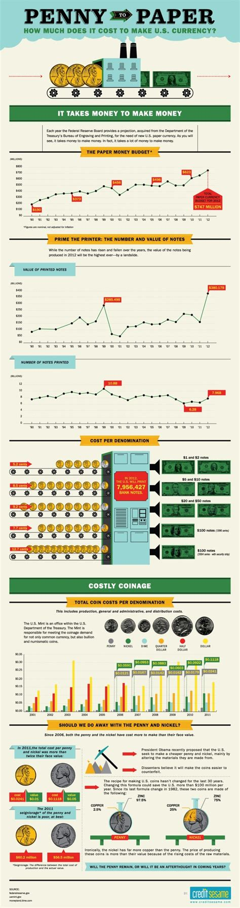 How Much Do Paper Routes Make - top 10 currency infographics