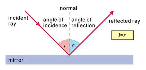 diagram of reflection of light 觀楓日誌 physics optics