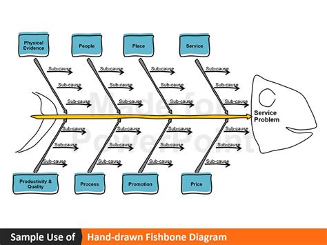 how to use the fishbone diagram fishbone diagram line sketch editable powerpoint ppt
