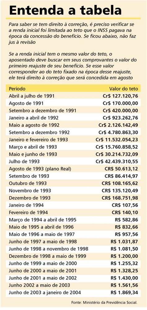 qual o valor teto de contribuio ao inss em 2016 inss revis 227 o pelo teto pode beneficiar quem tem