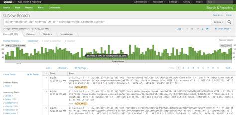 pattern analysis traffic using splunk for data analysis
