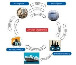 Letter Of Credit Cycle Thinking Aloud Businesslaw International Trade Letters Of Credit