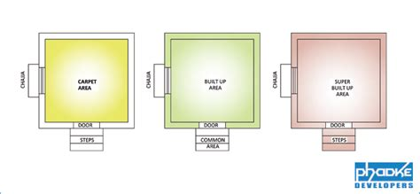 how to up a how to calculate carpet area bulit up area area of a flat general