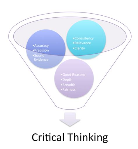 research paper on critical thinking characteristics of critical thinking skills