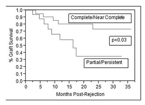 creatinine 0 76 mg dl creatinine as a marker of rejection reversal in recipients