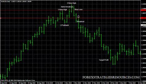 pattern trading ea 2b pattern trading system forex strategies forex