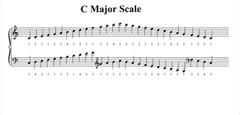 pattern c major scale piano scales tutorial ruth pheasant piano lessons