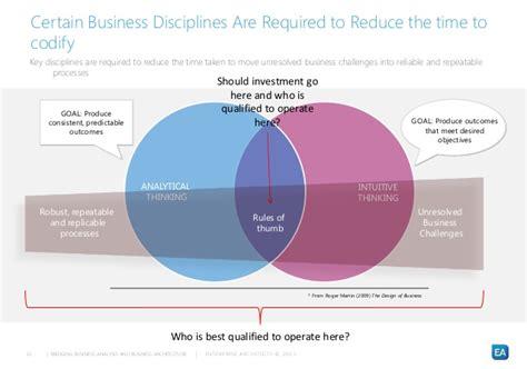 design thinking business analysis bridging business analysis and business architecture the