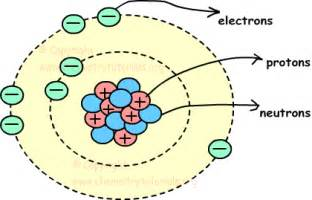 Location Of Proton In Atom Atoms Metals Mrs J S Science