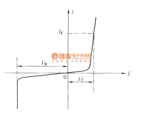 led diode characteristic curve the volt ere characteristic curve of infared light emitting diode basic circuit circuit