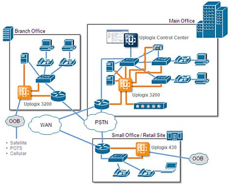network infrastructure layout arm applicances network monitoring and security tool