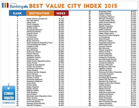 in the world 2015 top 100 best value cities in the world for 2015 ceoworld magazine