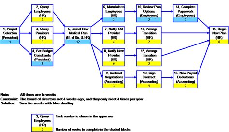 schedule network diagram project planning part 4 how to schedule your project
