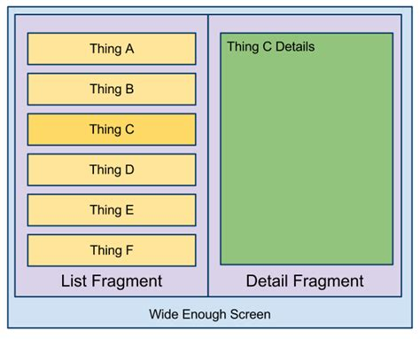fragment layout in android exle android sdk using fragments