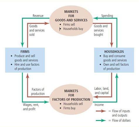 the circular flow of income diagram shows macroeconomics yongyoonsite