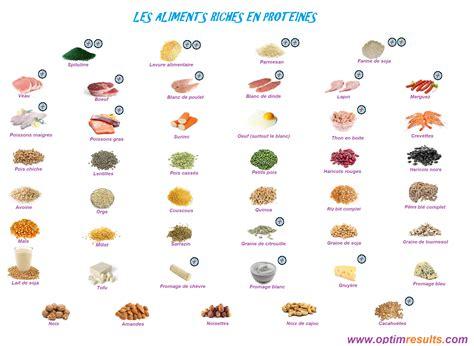 lista alimenti proteici quelques liens utiles