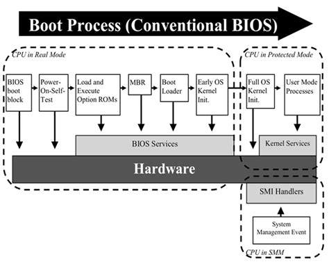 booting process of computer with diagram technical overview uefi vs traditional bios boot what