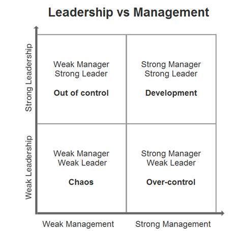 leadership vs management comindwork weekly 2017 jul 31