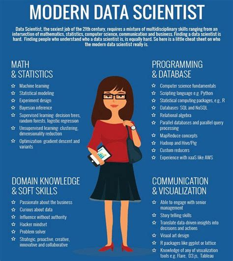 How Do I Become A Data Scientist As An Mba by The Modern Data Scientist Infographic Datadriven