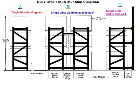 layout warehouse racking material handling equipment guide gt pallet rack basics
