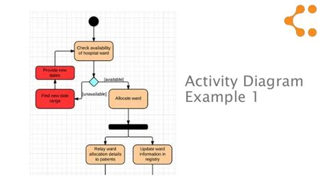 how to draw activity diagram activity diagram draw gallery how to guide and refrence