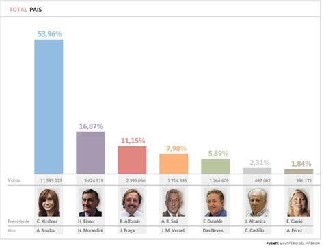 resultados elecciones segunda vuelta en argentina resultados elecciones segunda vuelta en argentina