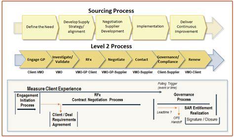 establishing a framework for improving it vendor management